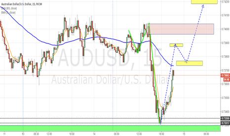 AUDUSD: V bottom pattern for AUDUSD