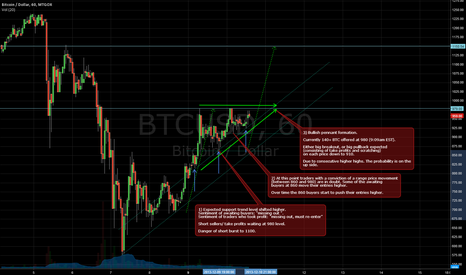 BTCUSD: 11/12/2013 Update BTCUSD, Sentiment and tech analysis