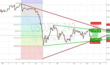 USDJPY: ドル円はしばらくレンジでは?