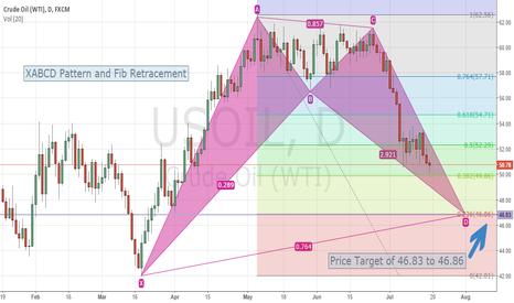 USOIL: USOIL(Crude Oil WTI) near term target price