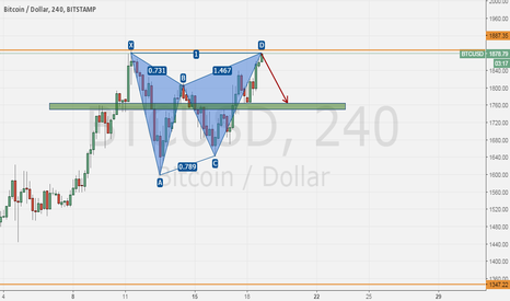BTCUSD: BTCUSD is going to move down some