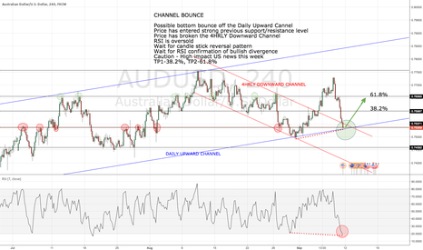 AUDUSD: CHANNEL BOUNCE