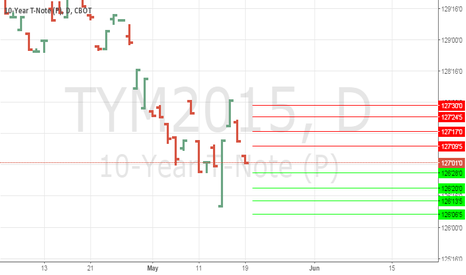 TYM2015: Anm support and resistance 10 year note #ten year #ty
