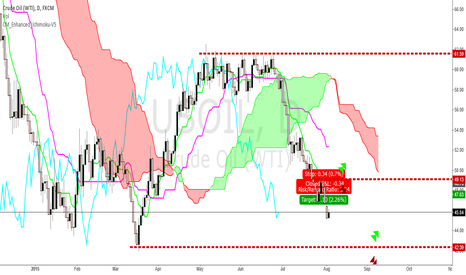 USOIL: WTI USOIL 42$ and Possible 30$ Cheap Summer Oil