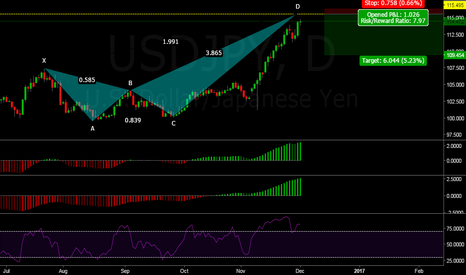 USDJPY: Finally, the trade that everybody is expecting to reverse!