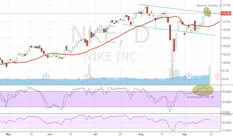 NKE: 1st charting attempt- nike