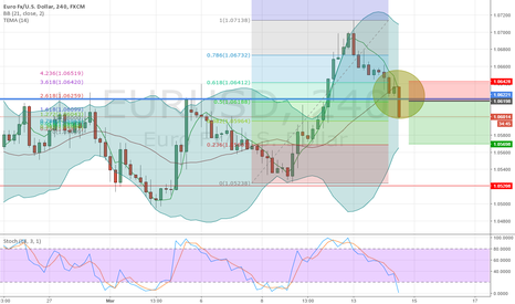 EURUSD: sell EURUSD with bounce on resistance line/ahead of rate decisio