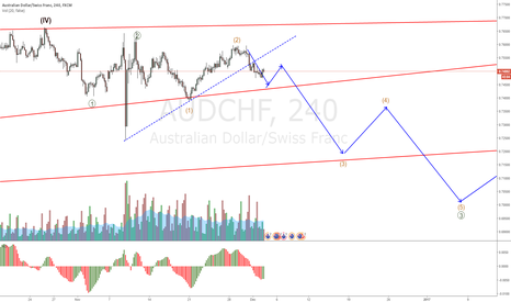 AUDCHF: AUDCHF entry given this week, retracement needed for a new setup