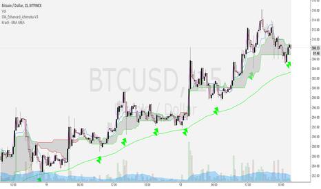 BTCUSD: BTC  Folllowing the Ichimoku Cloud and 100 EMA