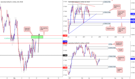 AUDUSD: Reminder to keep an eyeball on 0.7481/0.7470 guys...