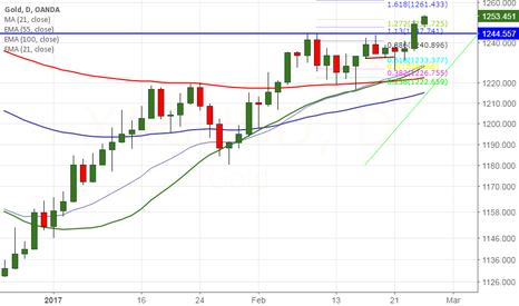 XAUUSD: Gold: Buy gold on dips