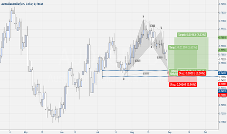 AUDUSD: Aud-Usd Daily Bat Pattern