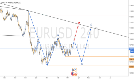 EURUSD: FINAL ANALYSIS IN EURUSD - 4H CHART