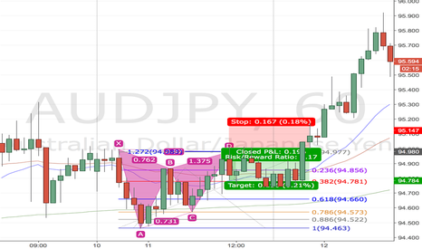 AUDJPY: Gartley Backtest 9