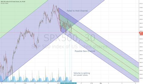 SPX500: SPX Lower Lows