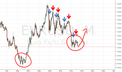 EURUSD: Is the Euro bottoming?