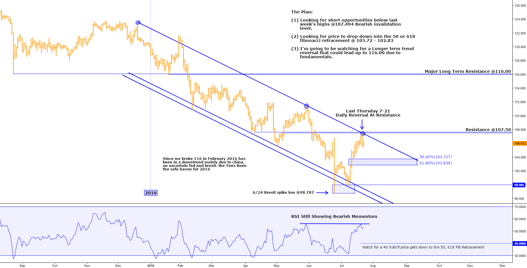 MY USD/JPY DAILY ANALYSIS (THE WEEK AHEAD)