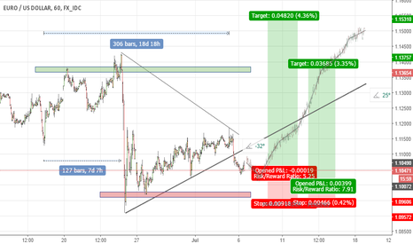 EURUSD: EURO vs. DOLLAR VIEW 6-th JULY