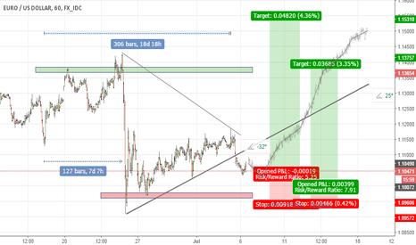 EURUSD: EURO vs. DOLLAR VIEW 6-th JULY