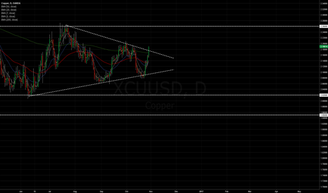 XCUUSD: Copper headed to 2.26