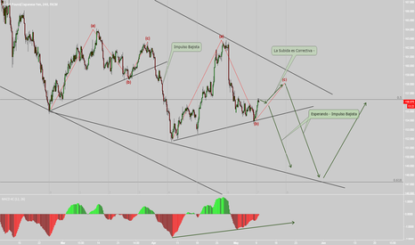 GBPJPY: GBPJPY  Correctivo