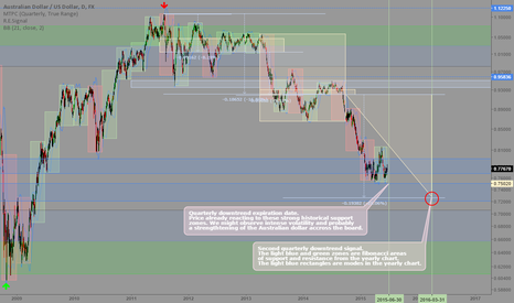 AUDUSD: AUDUSD: Quarterly and yearly signals and trading map