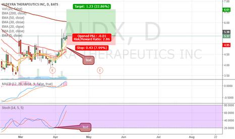 ALDX: ALDX momentum up long position
