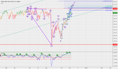 SPY: wave pattern and momentum looking for a bit higher