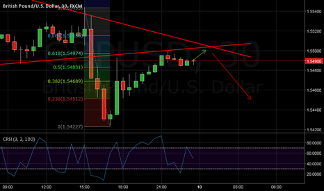 GBPUSD: GBP/USD PRICE TOP.
