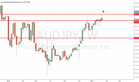 AUDJPY: AUDJPY finding resistance, time to short (?)