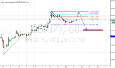 GBPJPY: Retrace Long GJ then back down