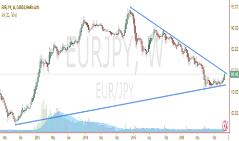 EURJPY: Resistance tested several times and potential SHORT here