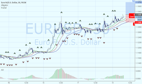 EURUSD: EURUSD – продолжение тренда