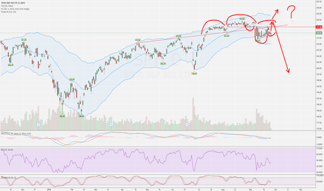 SPY: inverse H/S and H/S