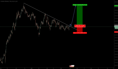 GBPJPY: GBPJPY: TIME TO BUY!