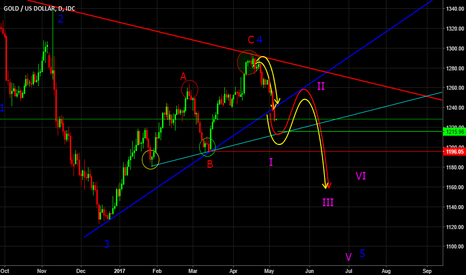 XAUUSD: THE DAILY CHART PLANNING FOR GOLD