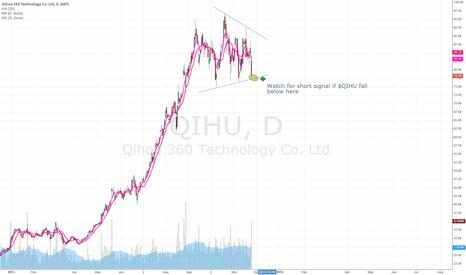 QIHU: $QIHU short near