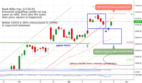 BANKNIFTY: BN  Nifty... Target & Stop for valid island reversal (onrequest)