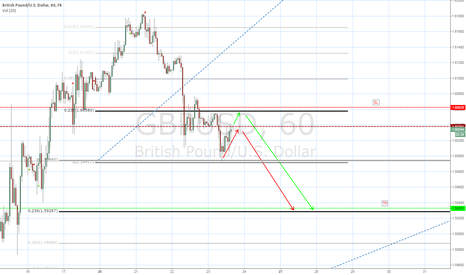 GBPUSD: Chance for 100 bip short