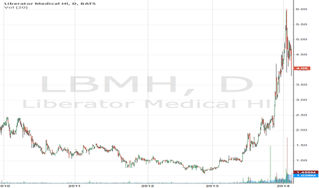 LBMH: LBMH is a buy despite the drop