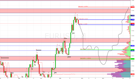 EURUSD: EUR/USD Продажа Sell Stop 1.11600, Sell Limit 1.12100