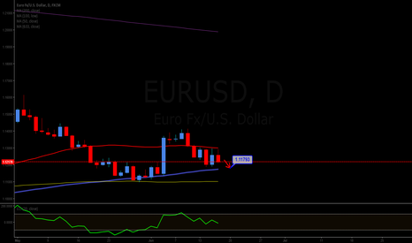 EURUSD: Short to 1.11793