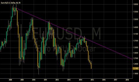 EURUSD: US Dollar Trend