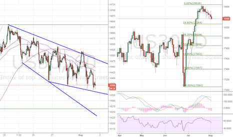 US30: Dow30 eyes 23.6% Fibo support