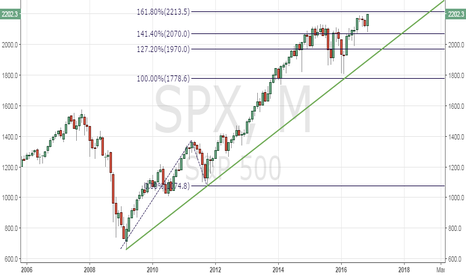SPX: S&P 500 - Resistance at 2213.5
