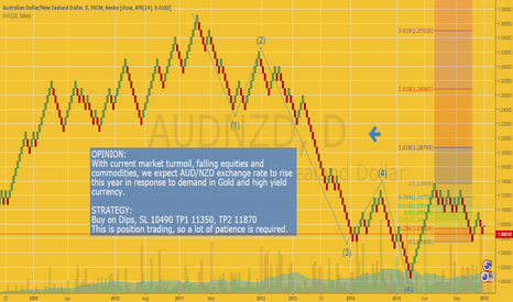 AUDNZD: High Yield Currency Anyone?