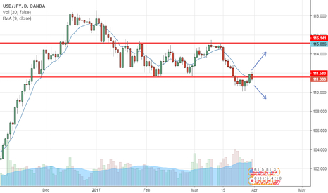 USDJPY: Mixed feeling about USDJPY