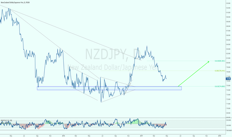 NZDJPY: NZDJPY: AREA TO WATCH