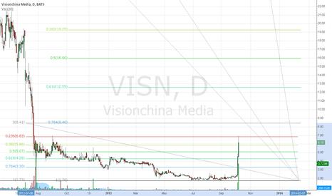 VISN: Visualize it part 2