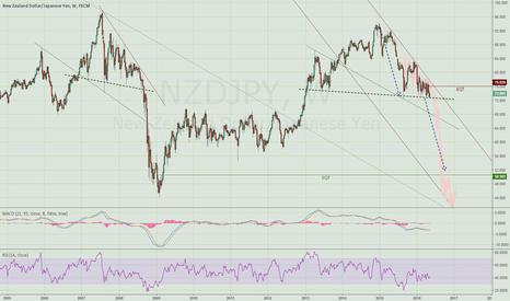 NZDJPY: NzdJpy pattern looking awfully similar to the 2008 GFC